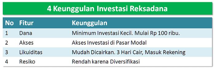 Keunggulan Investasi Reksadana