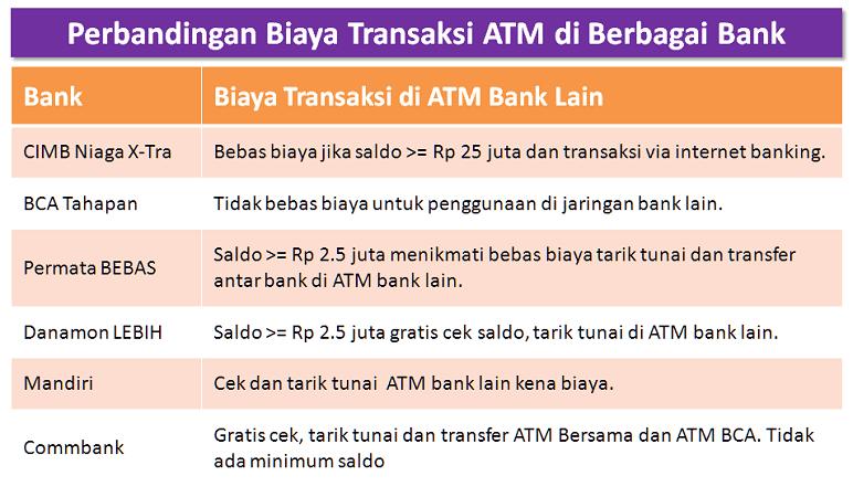 Perbandingan Biaya ATM di Bank