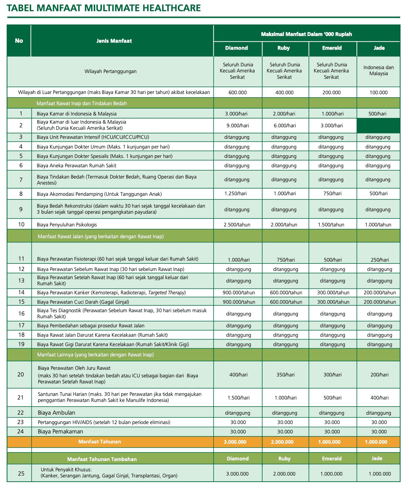 Asuransi Kesehatan Manulife 2019