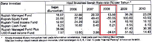 KInerja Investasi Unit Link