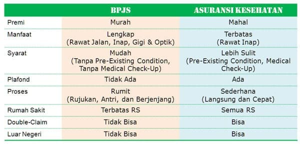 BPJS vs Asuransi Kesehatan