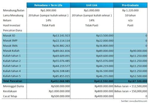 perbandingan asuransi pendidikan - Reksadana, Unit Link dan Pro Graduate