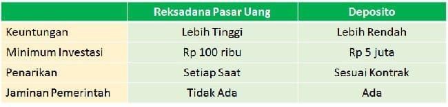 Perbandingan Reksadana Pasar Uang vs Deposito
