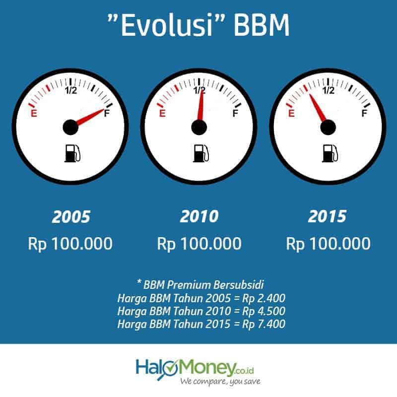 Pengaruh Evolusi Harga BBM