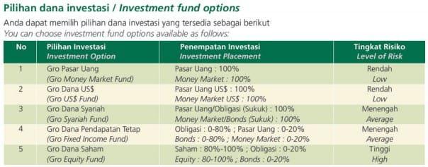 Jenis Investasi Reksadana DPLK