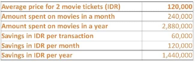 Tabel Movie