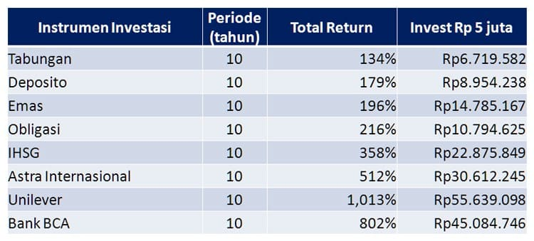Return Saham