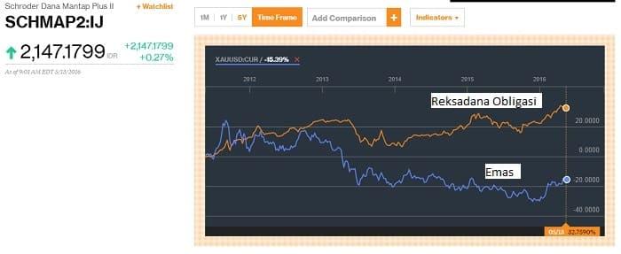 reksadana obligasi vs emas