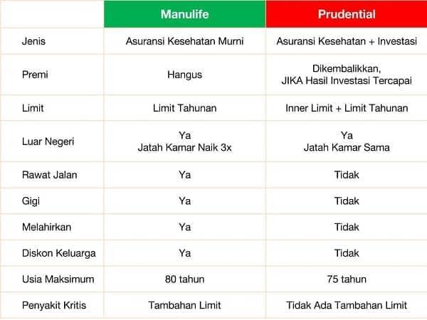 Asuransi Prudential Kesehatan vs Manulife