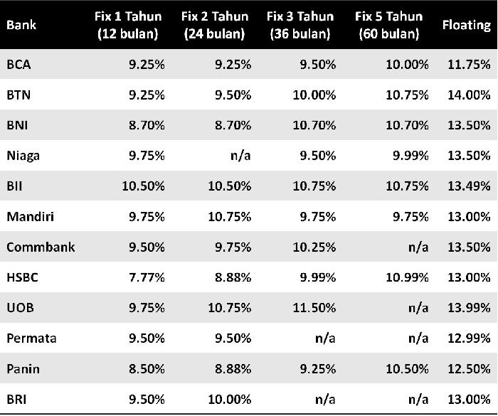 Bunga KPR Termurah (Survei ke 12 Bank) - Pinjaman Online ...