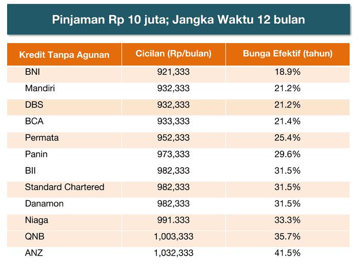 Daftar Pinjaman KTA Bunga Rendah Survei ke 12 Bank