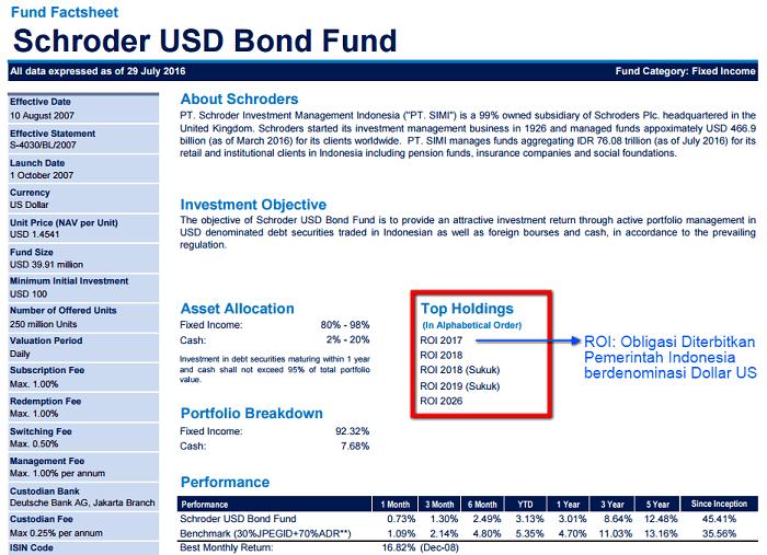 Fund Factsheet Reksadana Dollar Schroder