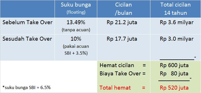 kalkulasi Take Over KPR