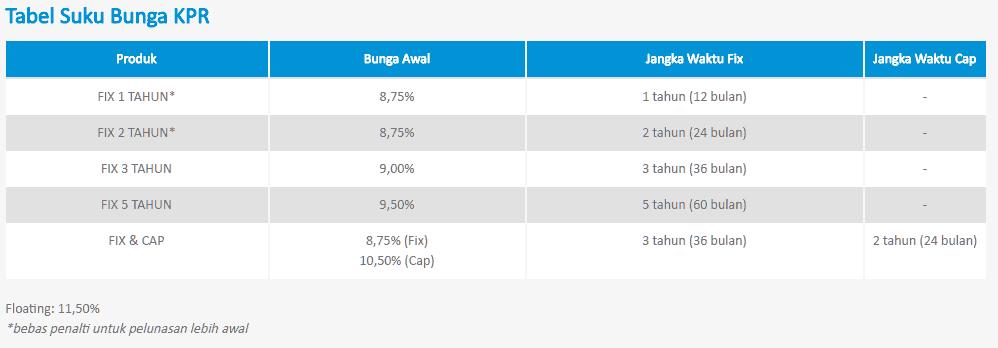tabel-bunga-kpr-fix-bca