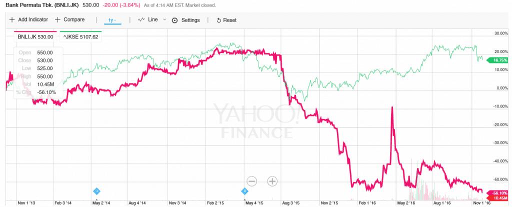kinerja harga saham bank permata