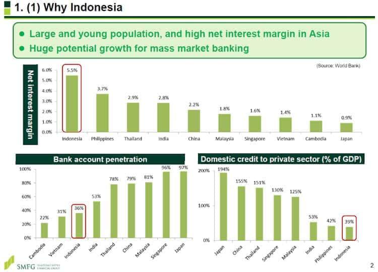 Kenapa Perbankan Indonesia