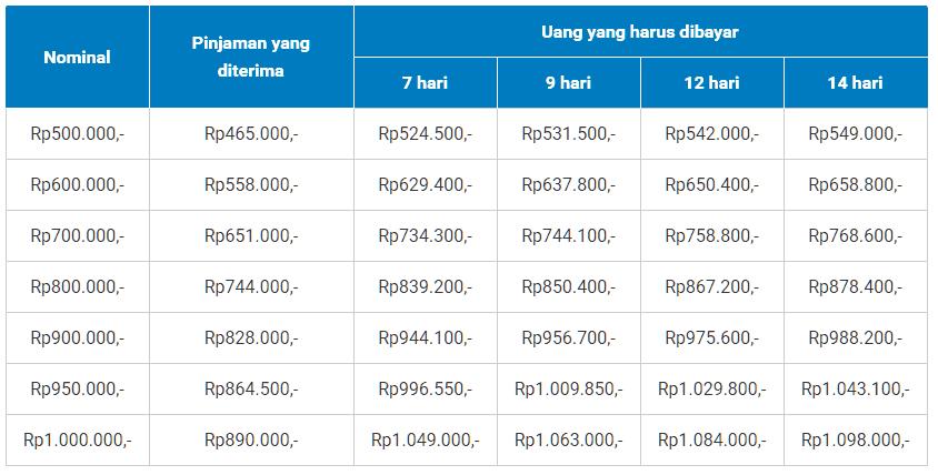 Simulasi Pinjaman Online Tangbull