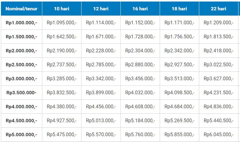 Simulasi TunaiKita Pinjaman Online