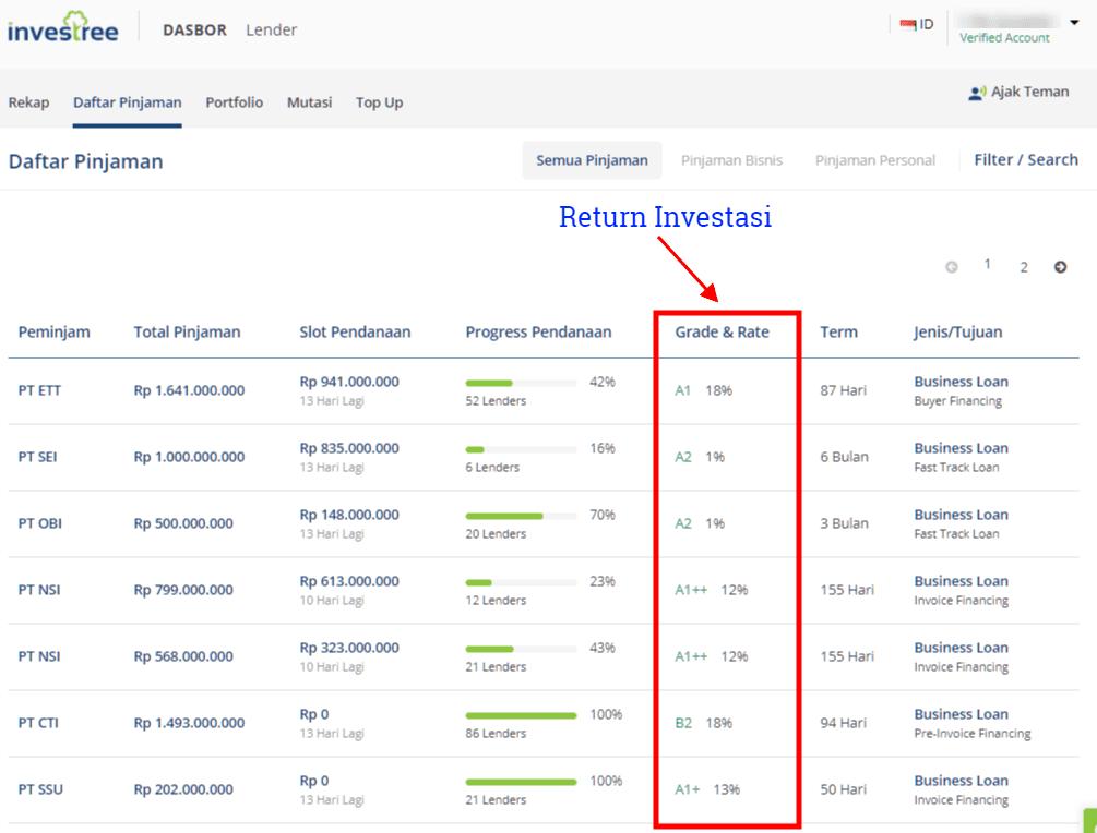 Investasi Return Tinggi P2P Lending