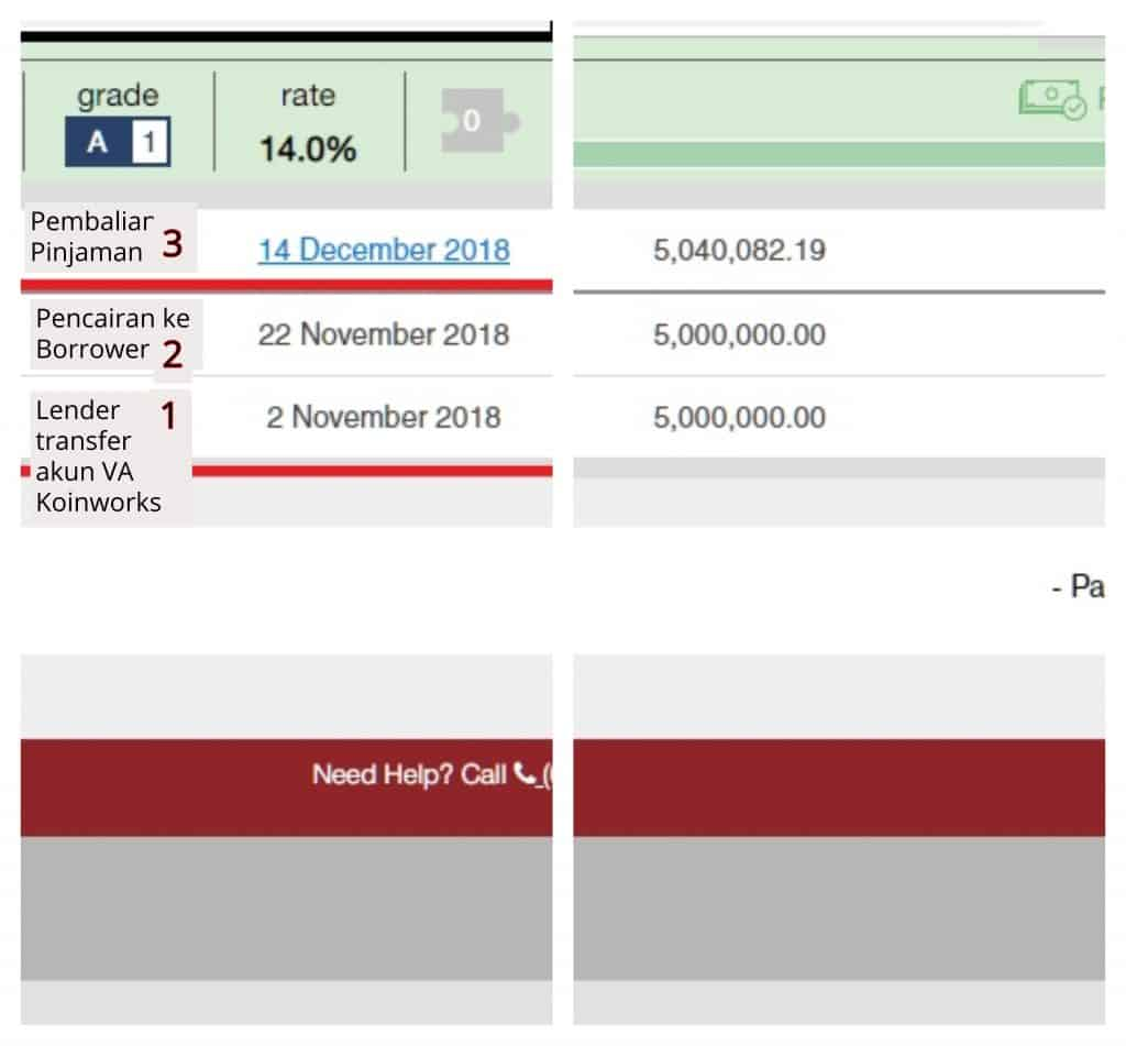 Jeda Waktu Lender dan Borrower di Koinworks P2P, Januari 2019