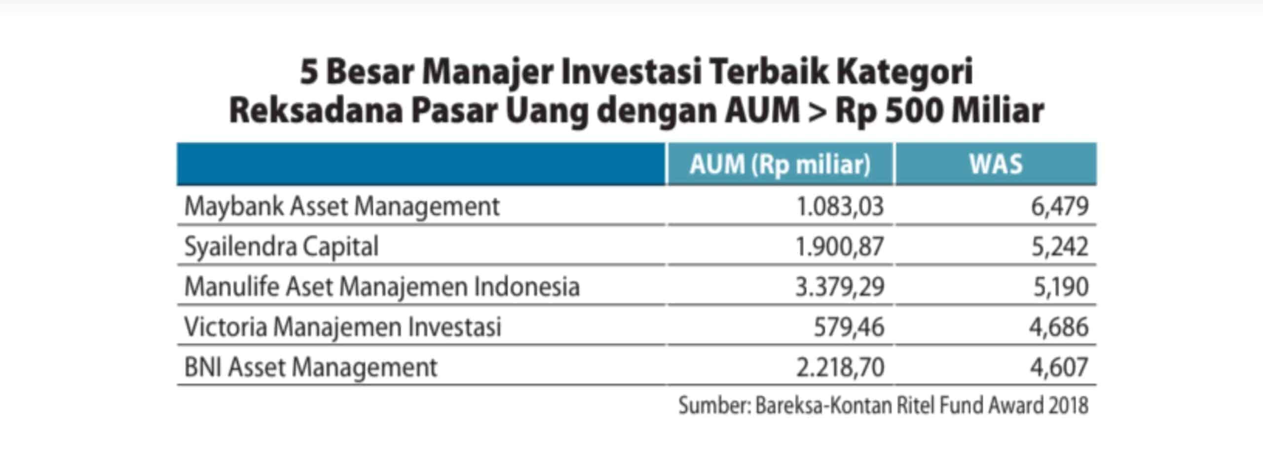 4 Keuntungan Reksadana Pasar Uang Dari Deposito Update