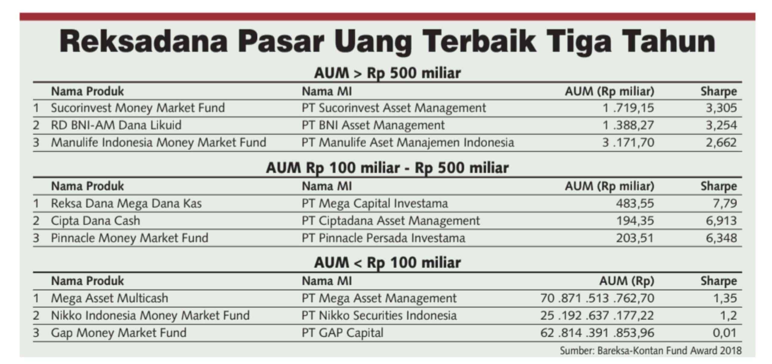 Reksadana Pasar Uang Terbaik Kinerja 3 Tahun
