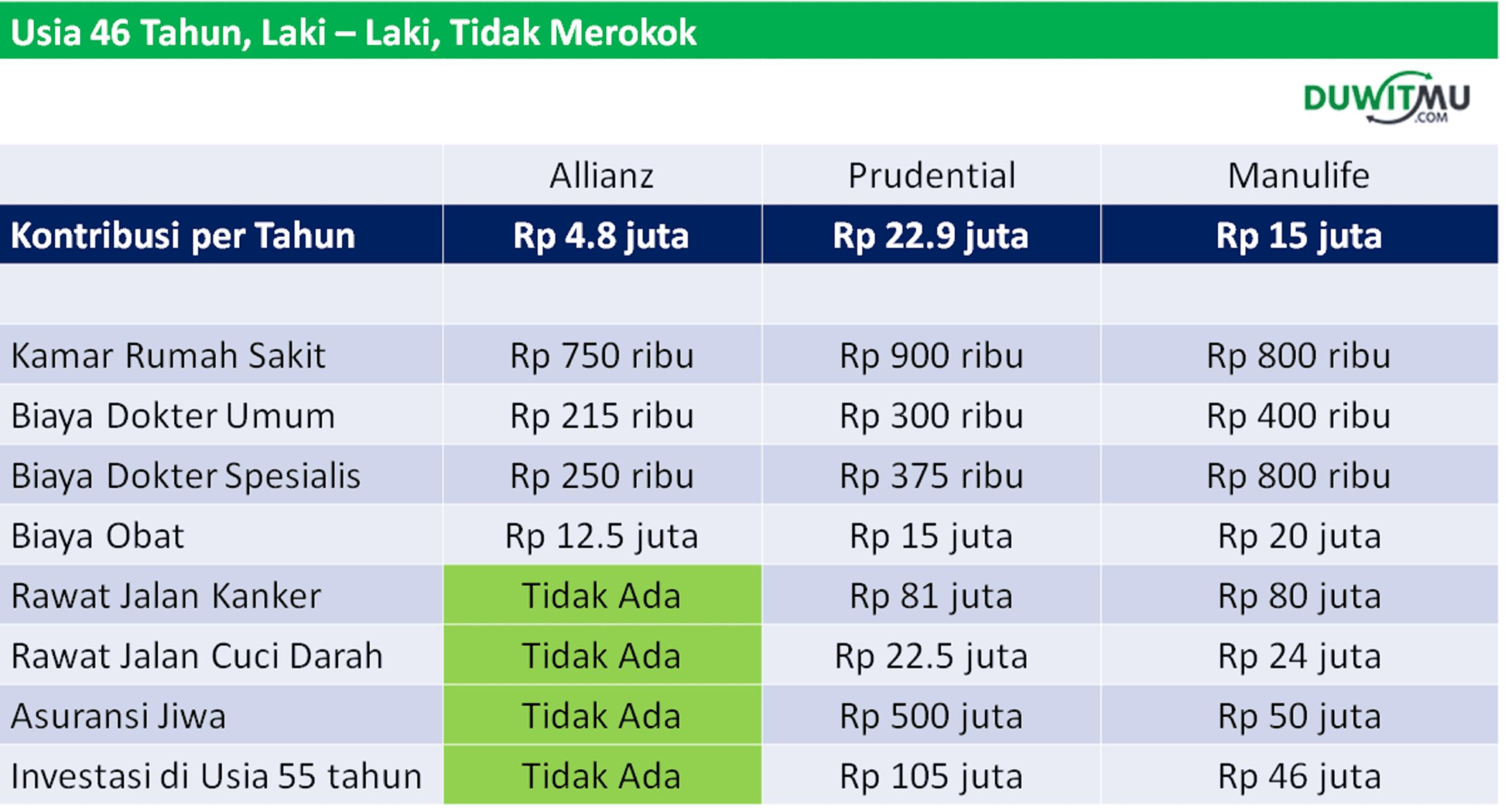 Asuransi Kesehatan Syariah (Allianz, Prudential, Manulife)