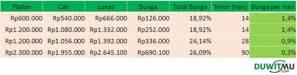 Bunga Pinjaman Online Kredit Pintar
