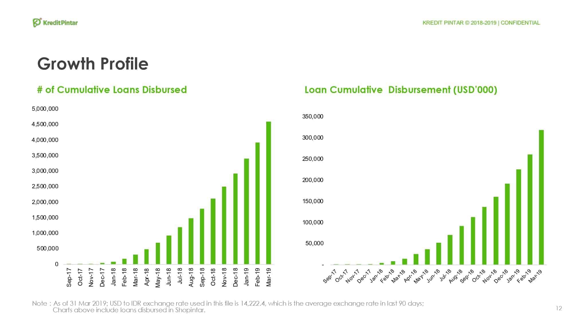 Pertumbuhan Pinjaman Online Kredit Pintar. PT Kredit Pintar Indonesia