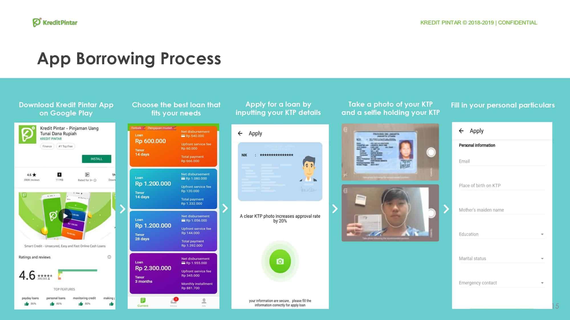 Proses Pinjaman Kredit Pintar