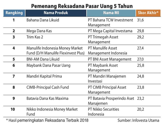 Jenis Reksadana Pasar Uang 2019
