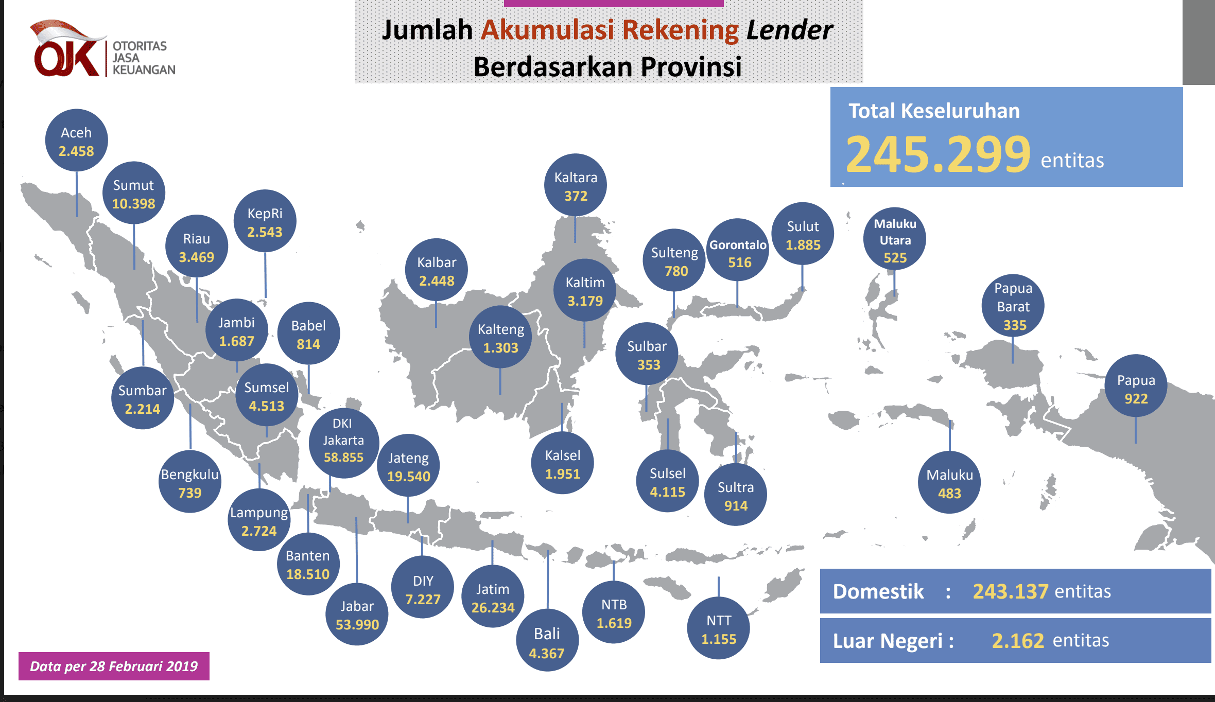 Jumlah Borrower P2P Lending OJK 2019