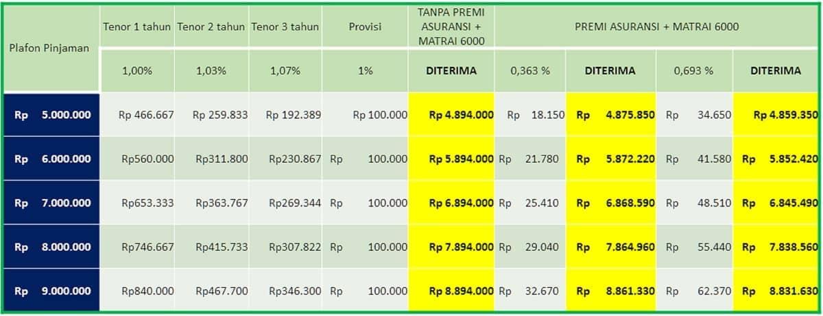 Bunga Pinjaman Tanpa Agunan BCA Personal Loan
