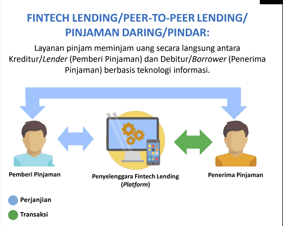 Peraturan OJK P2P Peer To Peer Lending 2019