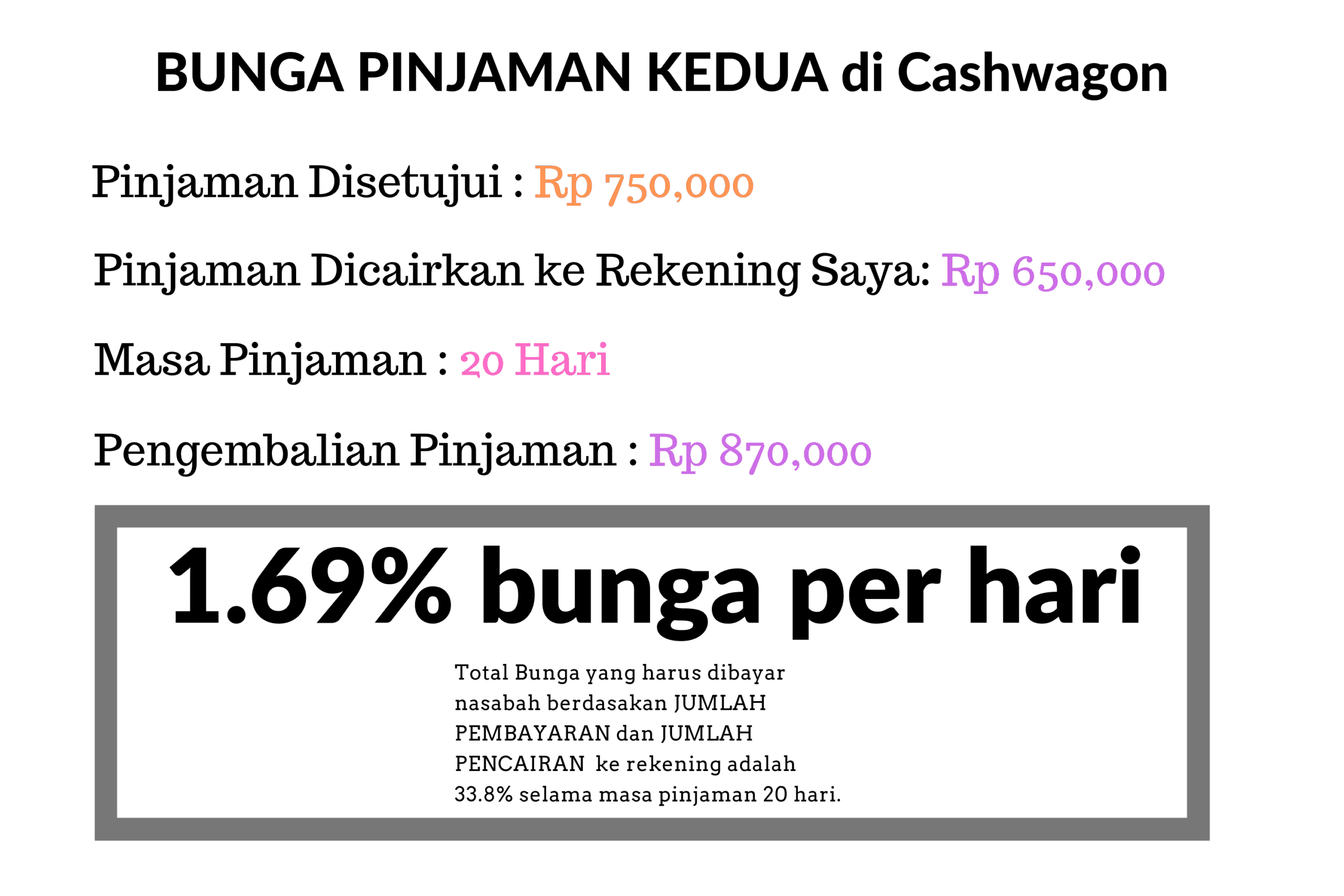 Fee Pinjaman Kedua di Cashwagon