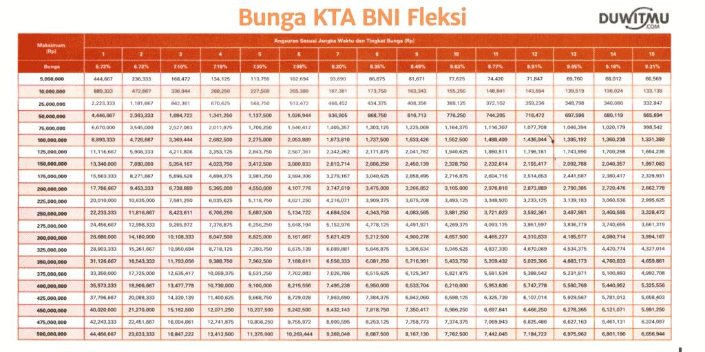 18 Pinjaman Tanpa Agunan KTA Bank Terbaik 2019 (Bunga dan Tips)