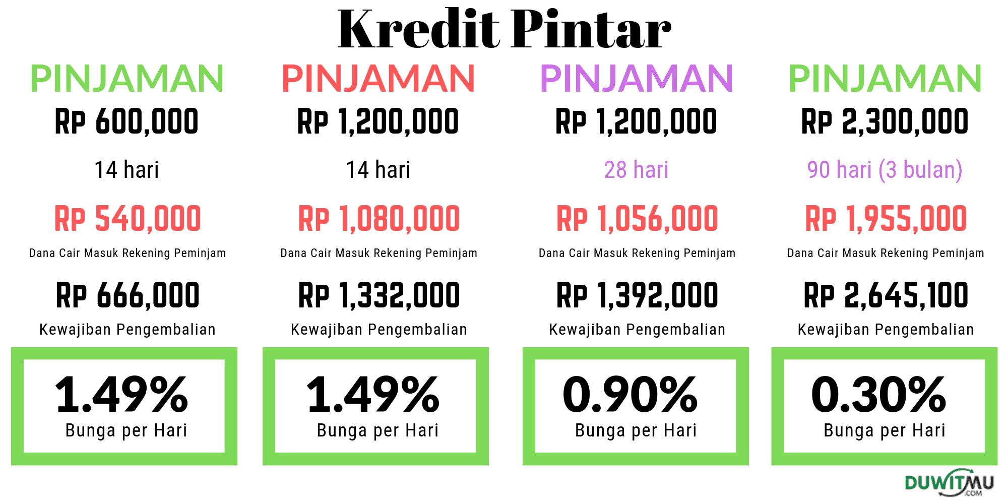 Bunga KreditPintar Pinjaman Online