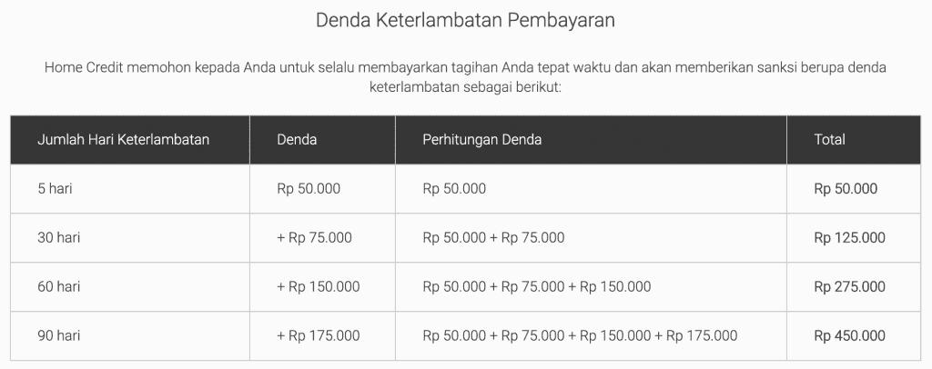 Review Home Credit Pinjaman Dana Tunai Multiguna Tanpa Jaminan