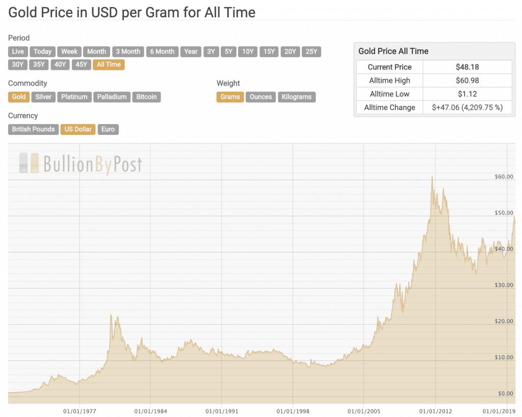 Perkembangan Harga Emas (US$ per grams) dalam Sejarah