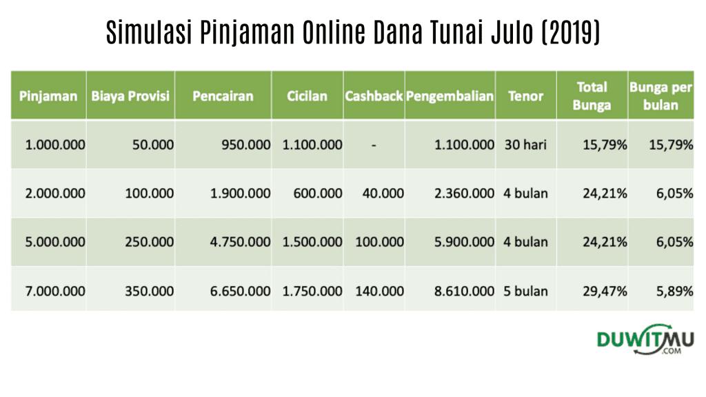 Simulasi Bunga Pinjaman Online Julo