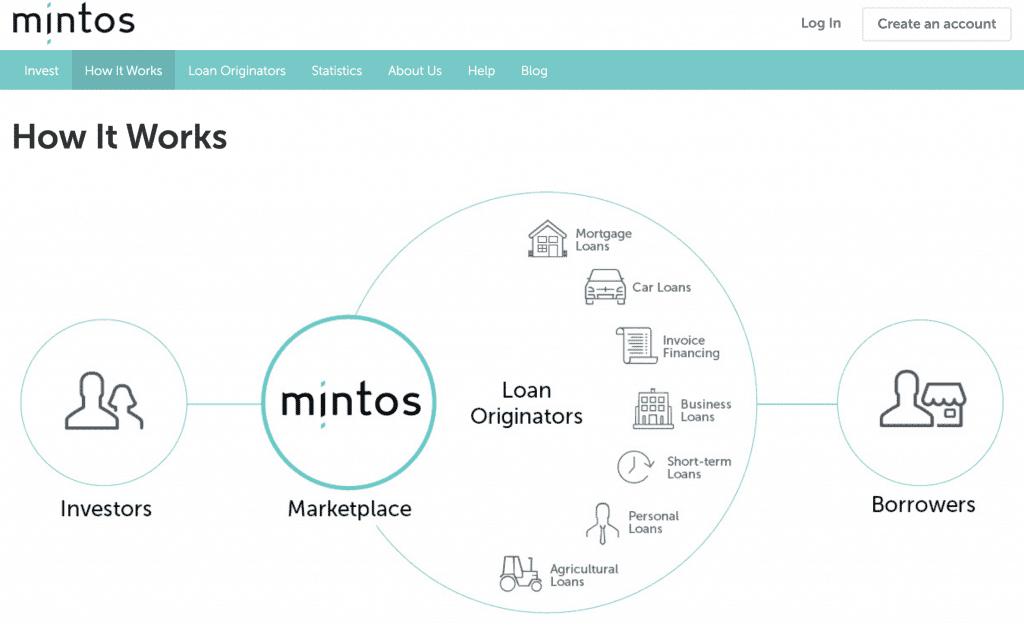 Peer to Peer Mintos Cara Platform Bekerja