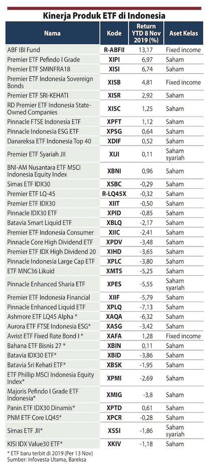 Exchange Traded Fund (ETF) (sumber Kontan.co.id)