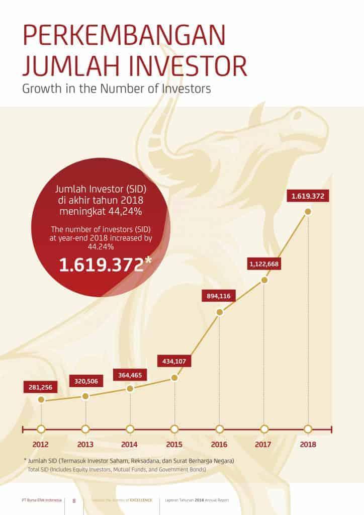 Jumlah Investor di Indonesia