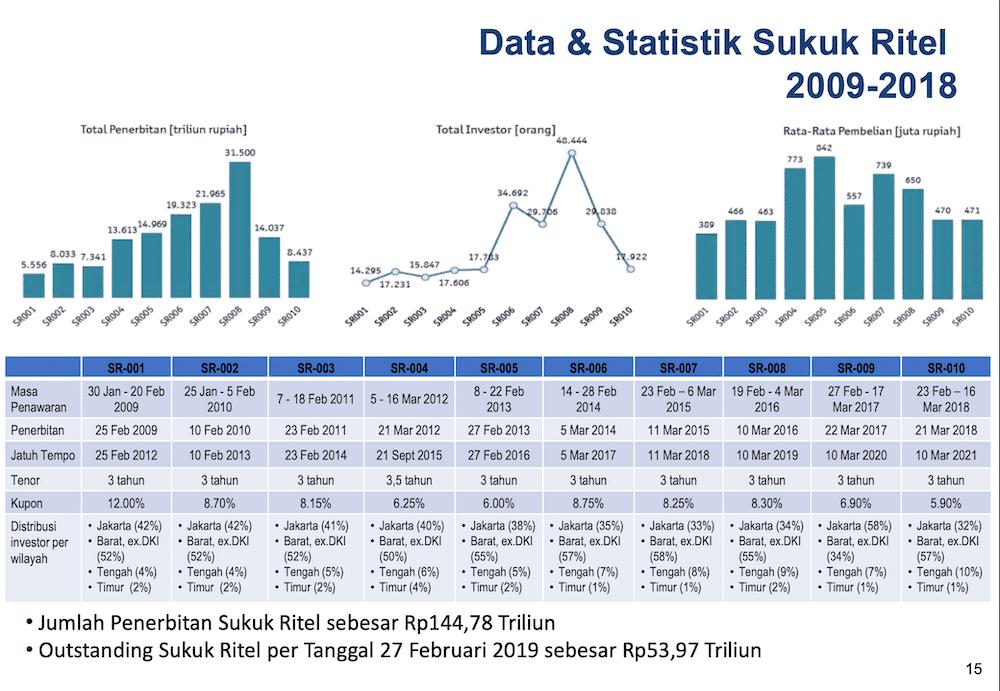 Kinerja SUKUK Ritel 2009 sd 2018