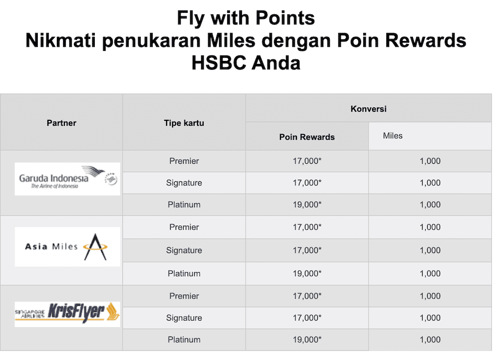 HSBC -  Penukaran Poin Rewards and Miles