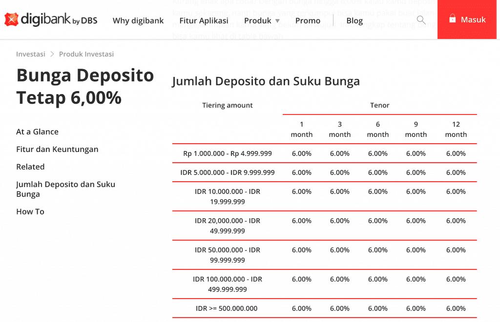 Bunga Deposito DBS