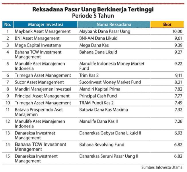 Rating Reksadana Pasar Uang Periode 5 tahun