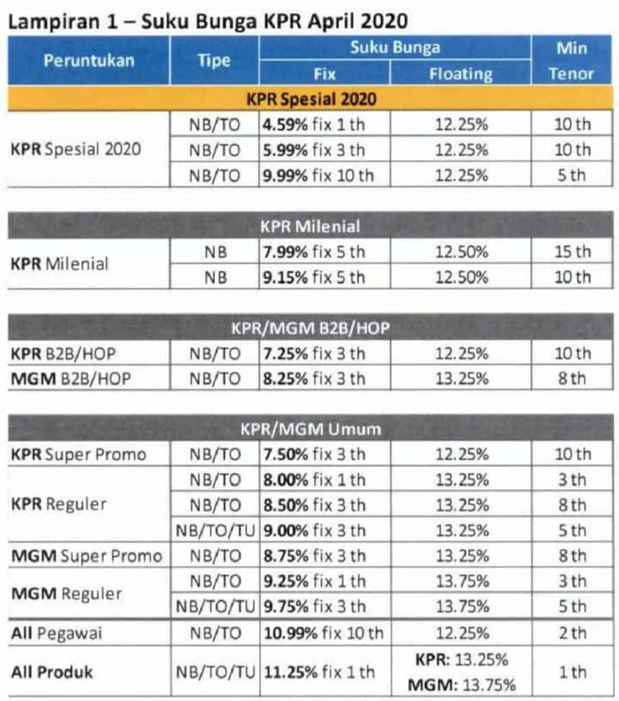 Suku Bunga KPR Bank Mandiri 2020