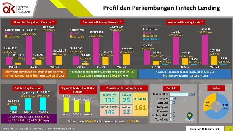 Statistik Fintech P2P Pinjaman Online Indonesia