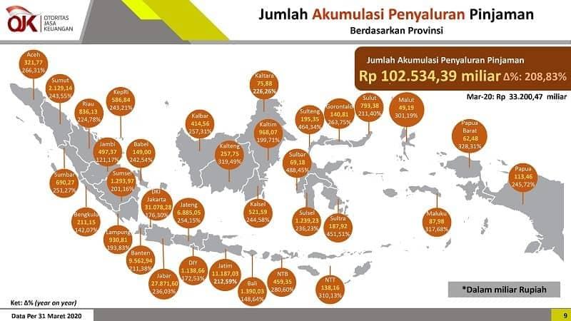 Statistik Penyaluran Pinjaman Fintech P2P berdasarkan Wilayah